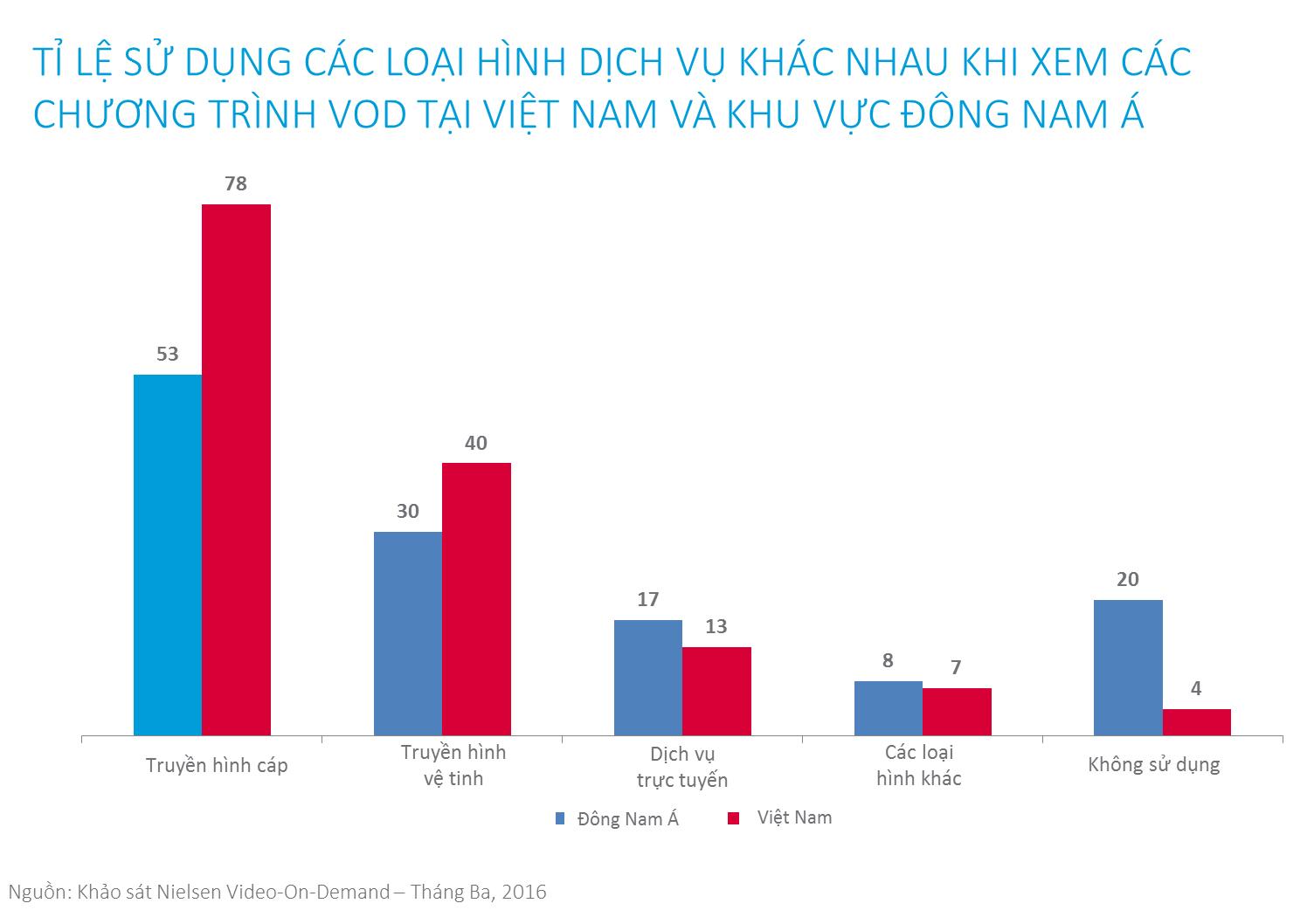 Một trong 5 người Việt (13%) đăng kí sử dụng dịch vụ của một nhà cung cấp dịch vụ truyền hình trực tuyến. Ảnh: Nielsen.