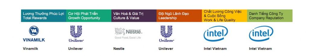 Thương hiệu nhà tuyển dụng hấp dẫn nhất - Most attractive employer brand