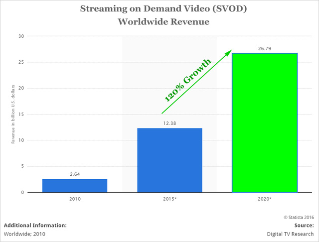 Doanh thu các dịch vụ xem video thu nhu cầu