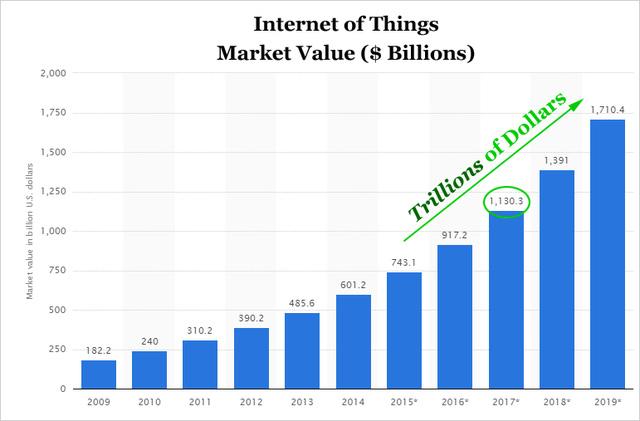 Dự đoán tăng trưởng thị trường IoT đến 2019 (Đơn vị: Nghìn tỷ USD)