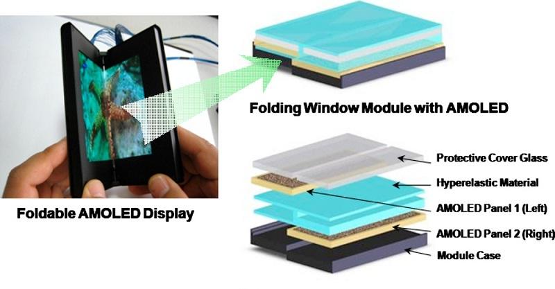 Các lớp cấu thành màn hình AMOLED có thể gập được.